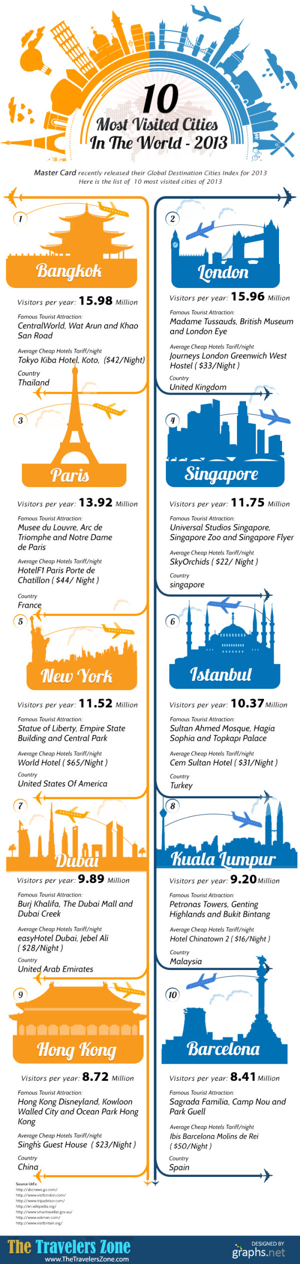 10-most-visited-cities-in-the-world-2013