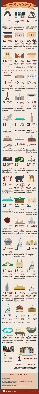Az 50 legnépszerűbb túristalátványosság a világon