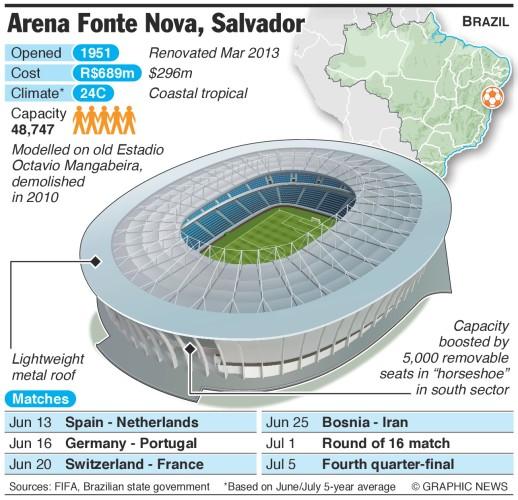 arena_fonte_nova_salvador