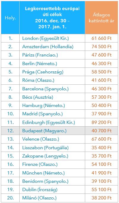 top20_ujev